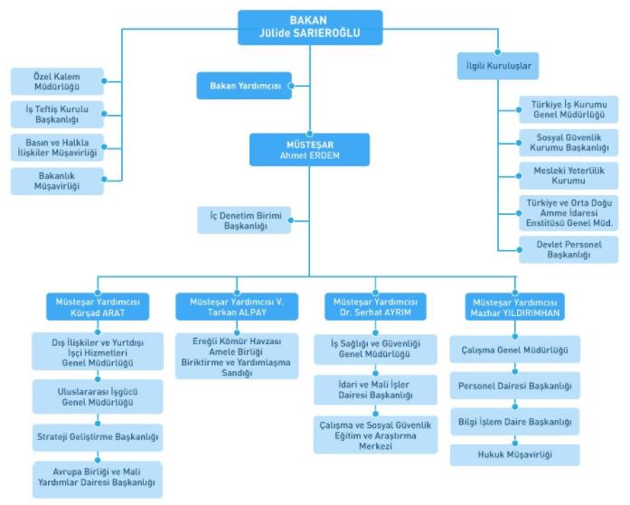 Çalışma ve Sosyal Güvenlik Bakanlığı Teşkilat Şeması