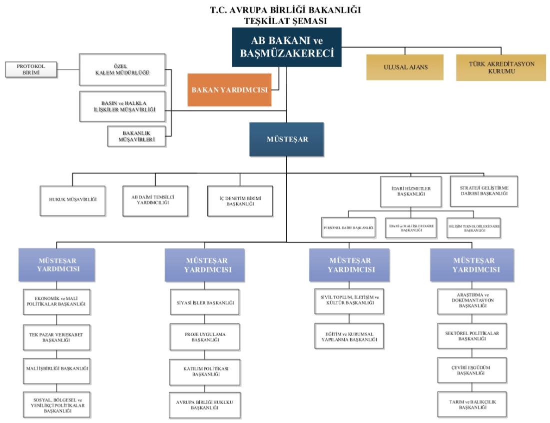 Avrupa Birliği Bakanlığı Teşkilat Şeması