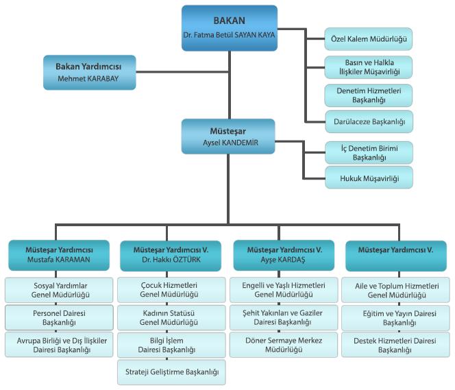 Aile ve Sosyal Politikalar Bakanlığı Teşkilat Şeması