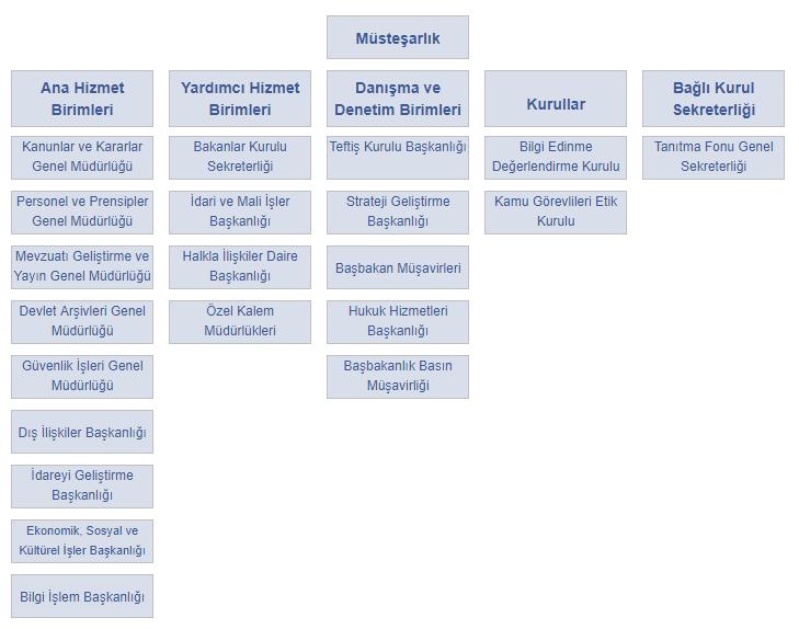 Başbakanlık Teşkilat Şeması