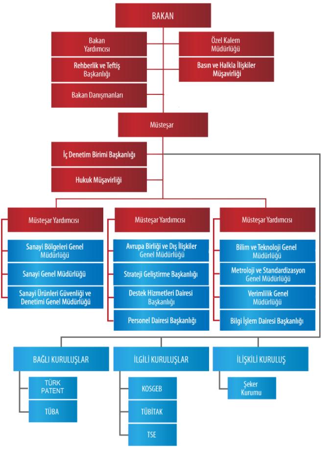 Bilim, Sanayi ve Teknoloji Bakanlığı Teşkilat Şeması