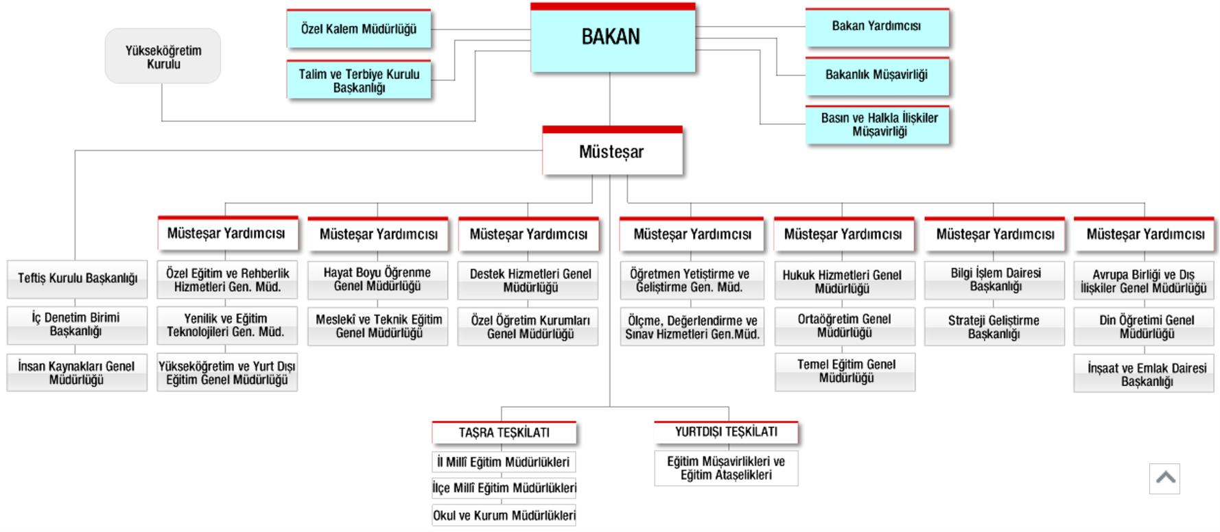 Milli Eğitim Bakanlığı Teşkilat Şeması