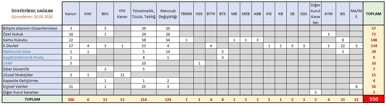 20180310-mevzuat-istatistik