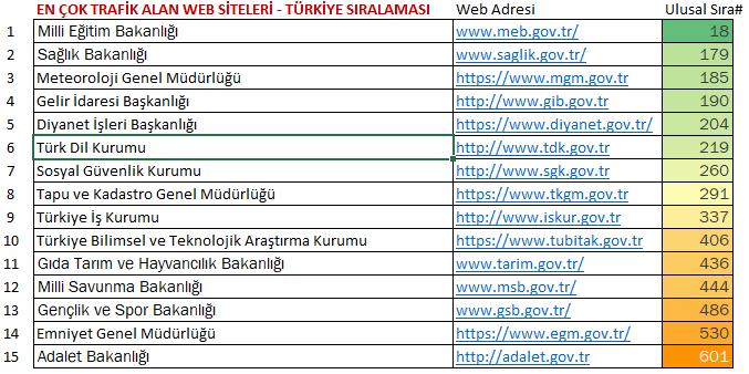 En Çok Trafik Alan Kamu Web Siteleri-Ulusal Sıralama