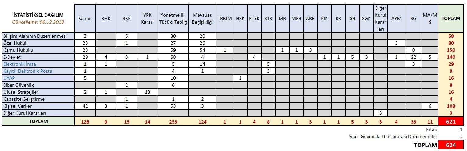 20181206-Mevzuat_istatistik