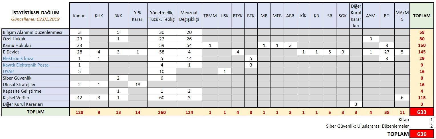 20190202-Mevzuat_istatistik