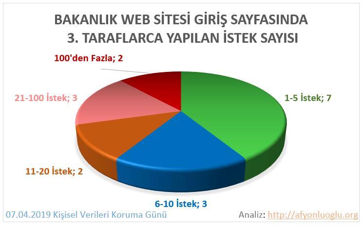 Kamu_KVKK_Grafik5A