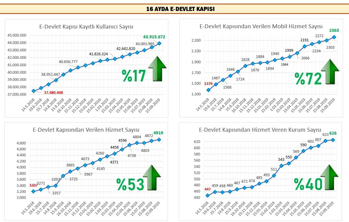 20191004-eDevlet-stats