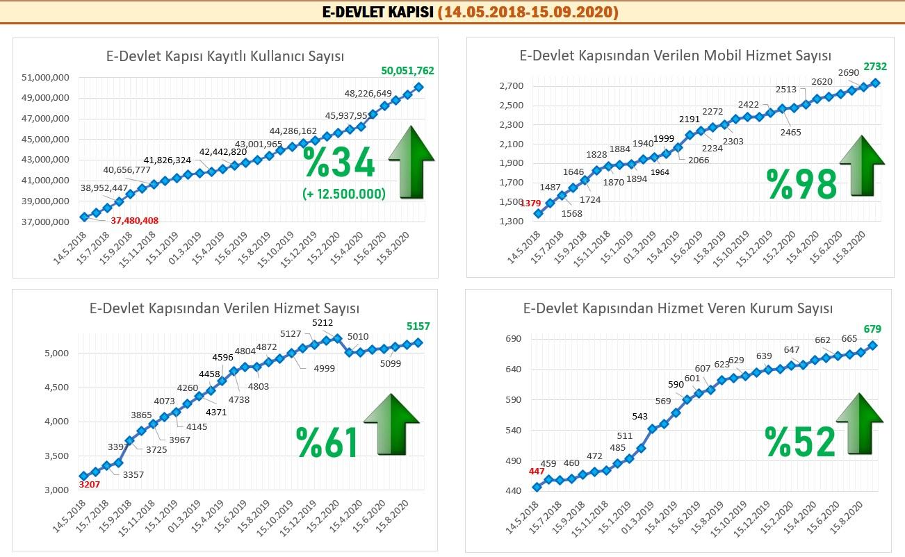 20200915-eDevlet-stat-v2