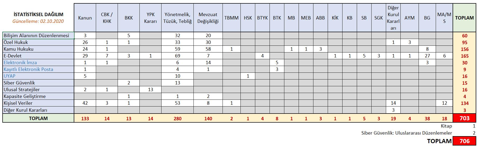 20201002-Mevzuat_istatistik