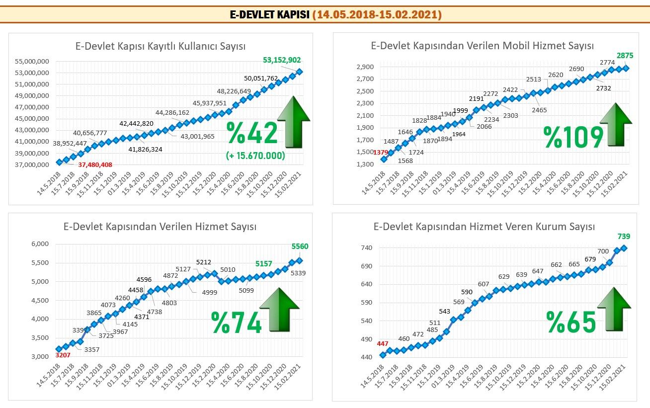 20210215-eDevlet-stat