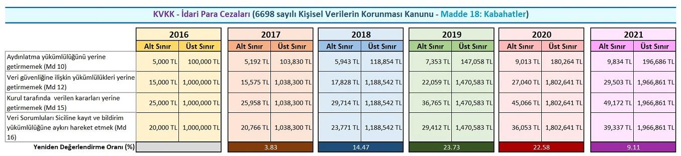 KVKK-ceza-2021